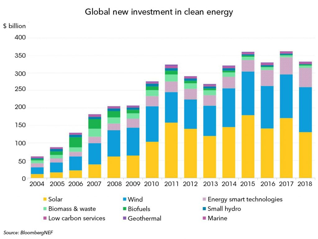 global_investment_in_clean_energy_statistics